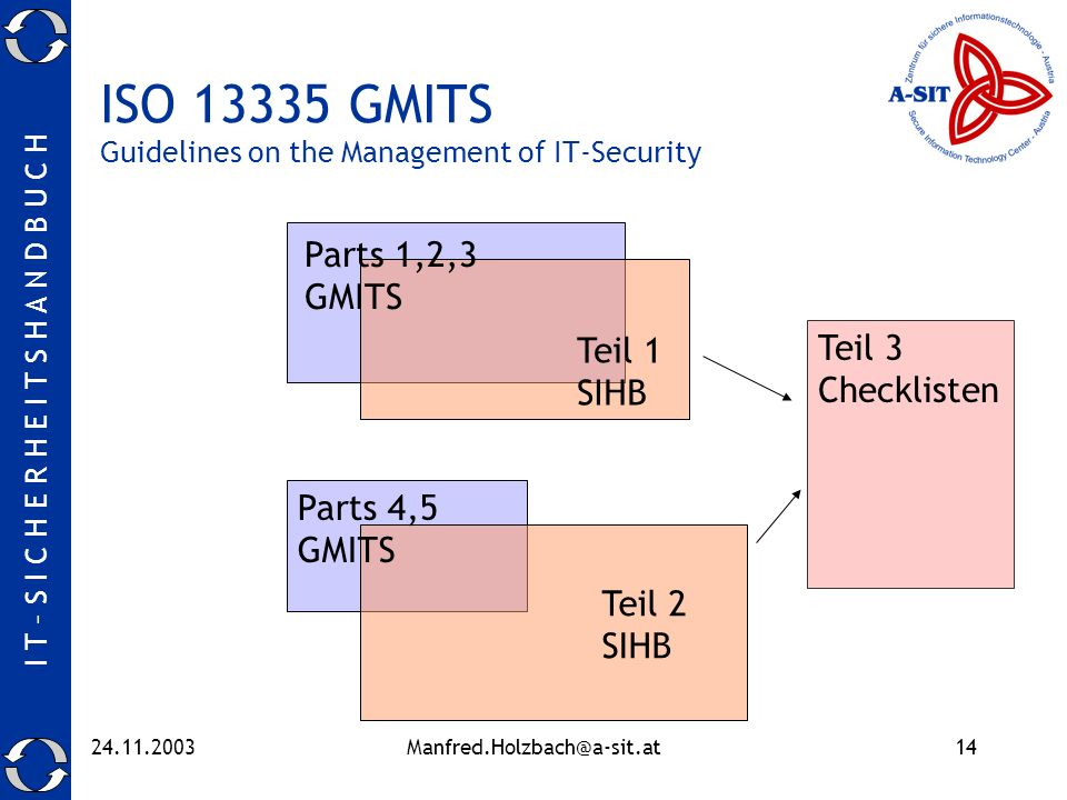 I T – S I C H E R H E I T S H A N D B U C H 24.11.2003Manfred.Holzbach@a-sit.at14 ISO 13335 GMITS Guidelines on the Management of IT-Security Teil 1 S