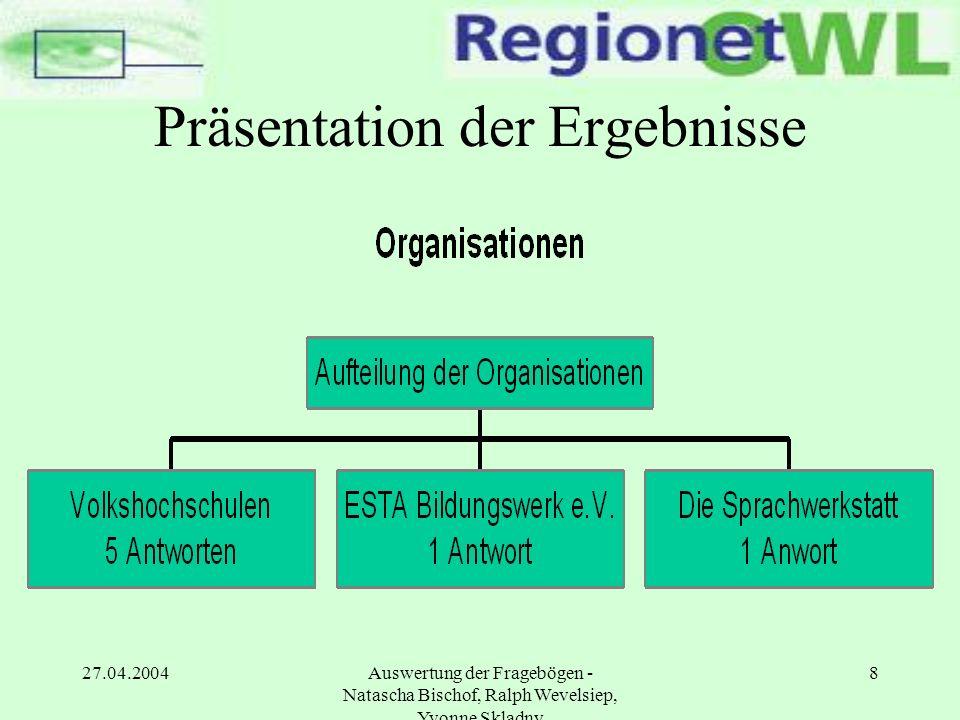 27.04.2004Auswertung der Fragebögen - Natascha Bischof, Ralph Wevelsiep, Yvonne Skladny 19 Präsentation der Ergebnisse 4.