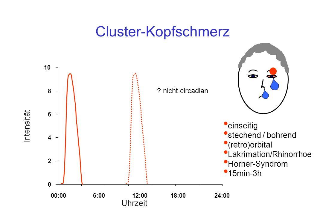 Cluster-Kopfschmerz 0 2 4 6 8 10 00:006:0012:0018:0024:00 Uhrzeit Intensität ? nicht circadian einseitig stechend / bohrend (retro)orbital Lakrimation