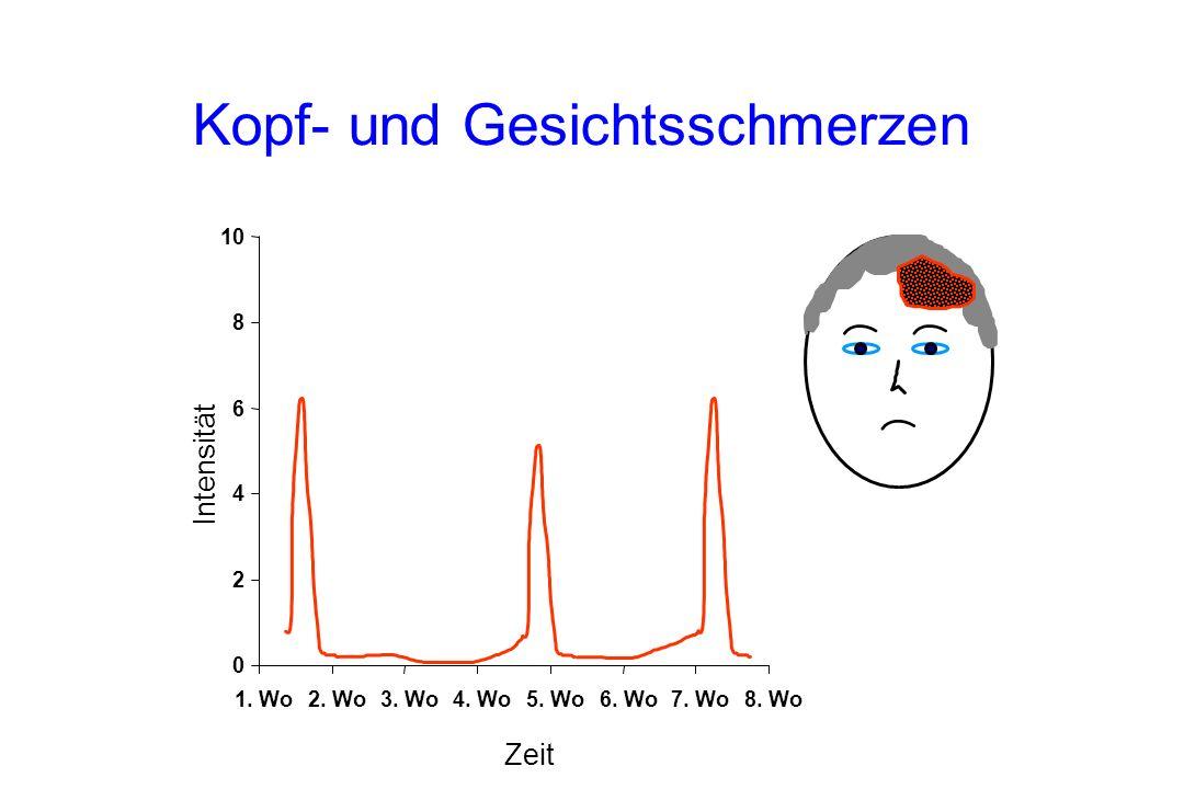 Kopf- und Gesichtsschmerzen Intensität Zeit 0 2 4 6 8 10 1. Wo2. Wo3. Wo4. Wo5. Wo6. Wo7. Wo8. Wo