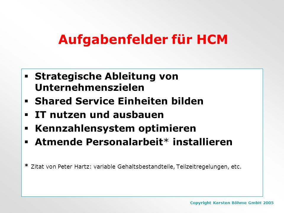 Copyright Karsten Böhme GmbH 2005 Human Capital Management aufbauen Konsequente Analyse der Ausgangssituation Stakeholder-Interviews Wertschöpfungsbei