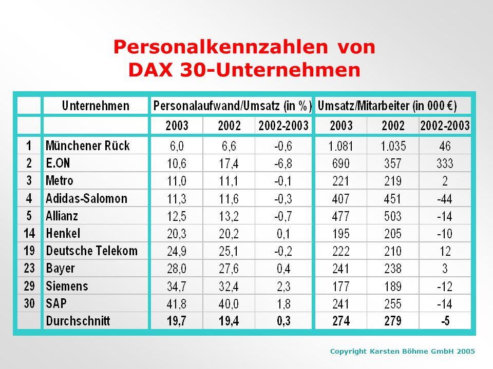 Copyright Karsten Böhme GmbH 2005 Die Personalaufwandsquote... ist der prozentuale Anteil des Umsatzes, der auf den Personalaufwand entfällt. Ziel: Um