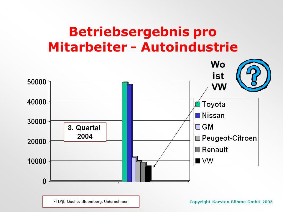Copyright Karsten Böhme GmbH 2005 Betriebsergebnis pro Mitarbeiter - Autoindustrie FTD/jf; Quelle: Bloomberg, Unternehmen 3.