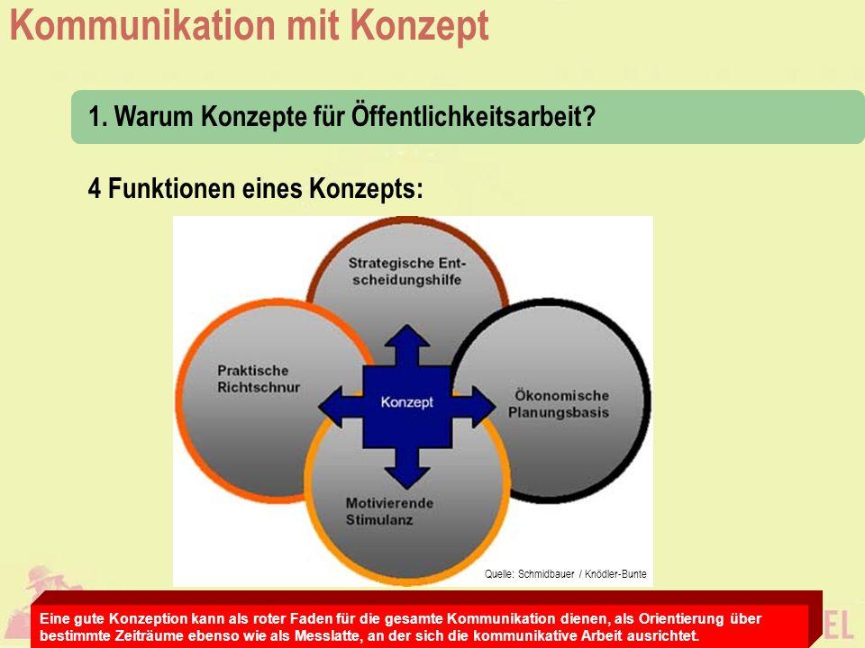 Kommunikation mit Konzept Die Bestandteile: 2.