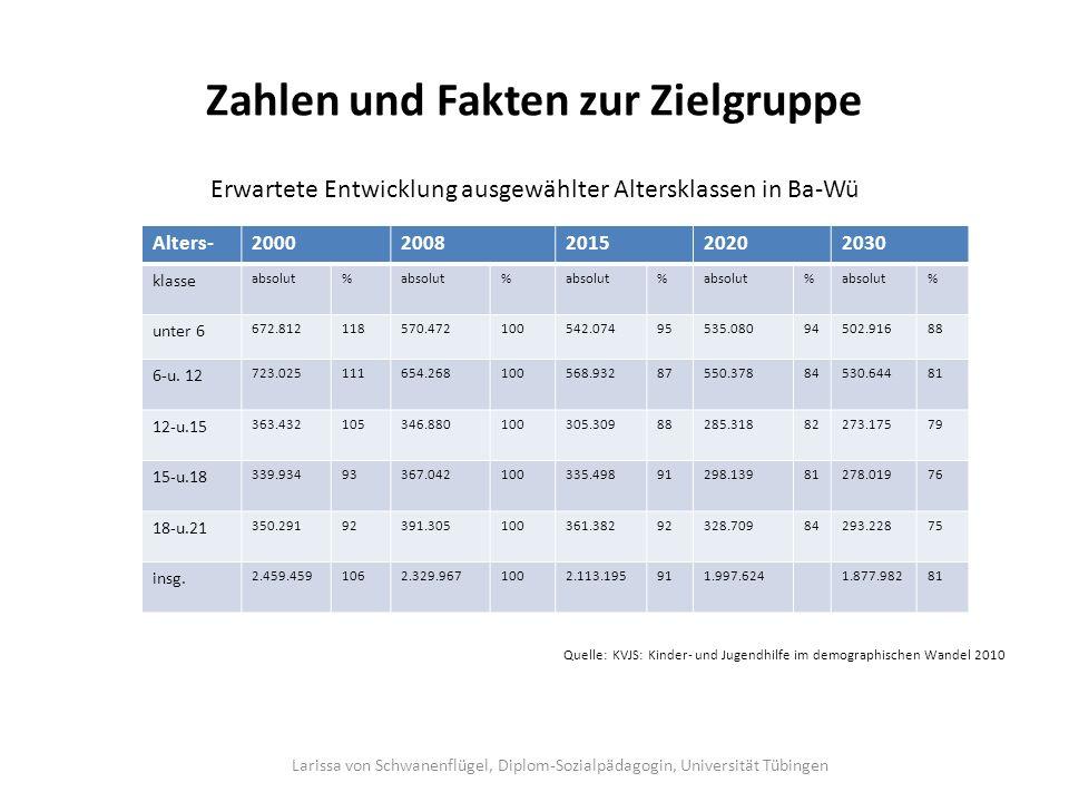 Zahlen und Fakten zur Zielgruppe Erwartete Entwicklung ausgewählter Altersklassen in Ba-Wü Quelle: KVJS: Kinder- und Jugendhilfe im demographischen Wa