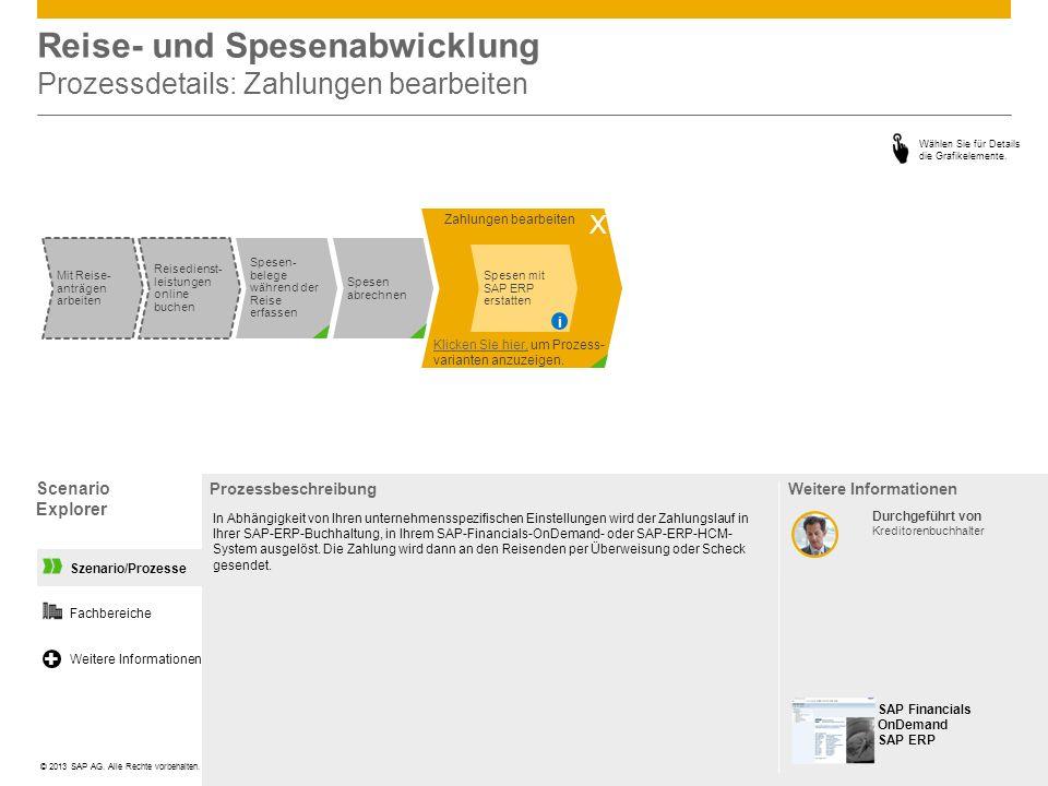 Szenario/Prozesse Zahlungen bearbeiten Reise- und Spesenabwicklung Prozessdetails: Zahlungen bearbeiten Scenario Explorer Prozessbeschreibung In Abhän