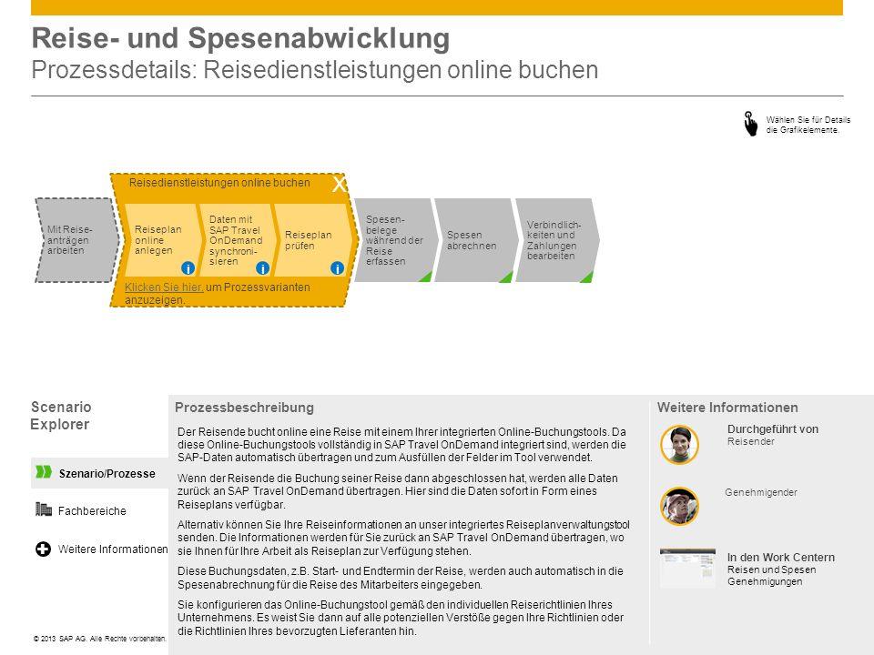 Szenario/Prozesse Reisedienstleistungen online buchen Reise- und Spesenabwicklung Prozessdetails: Reisedienstleistungen online buchen Scenario Explore