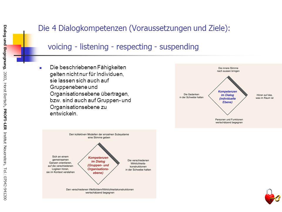Dialog und Begegnung, 2003, Horst Bertsch, PROFI-LER Institut Neuenstein, Tel.: 07942-941200 Phasen des Dialogs William Isaacs unterscheidet vier Haup