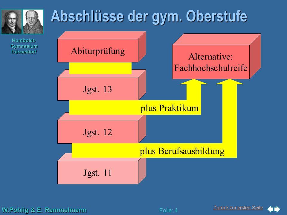 Zurück zur ersten Seite W.Pohlig & E. Rammelmann Humboldt- Gymnasium Düsseldorf Folie: 4 Jgst. 12 Jgst. 11 Jgst. 13 Abiturprüfung Abschlüsse der gym.