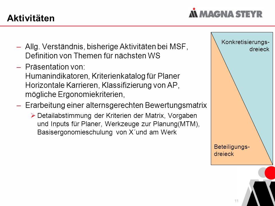 11 Aktivitäten –Allg. Verständnis, bisherige Aktivitäten bei MSF, Definition von Themen für nächsten WS –Präsentation von: Humanindikatoren, Kriterien