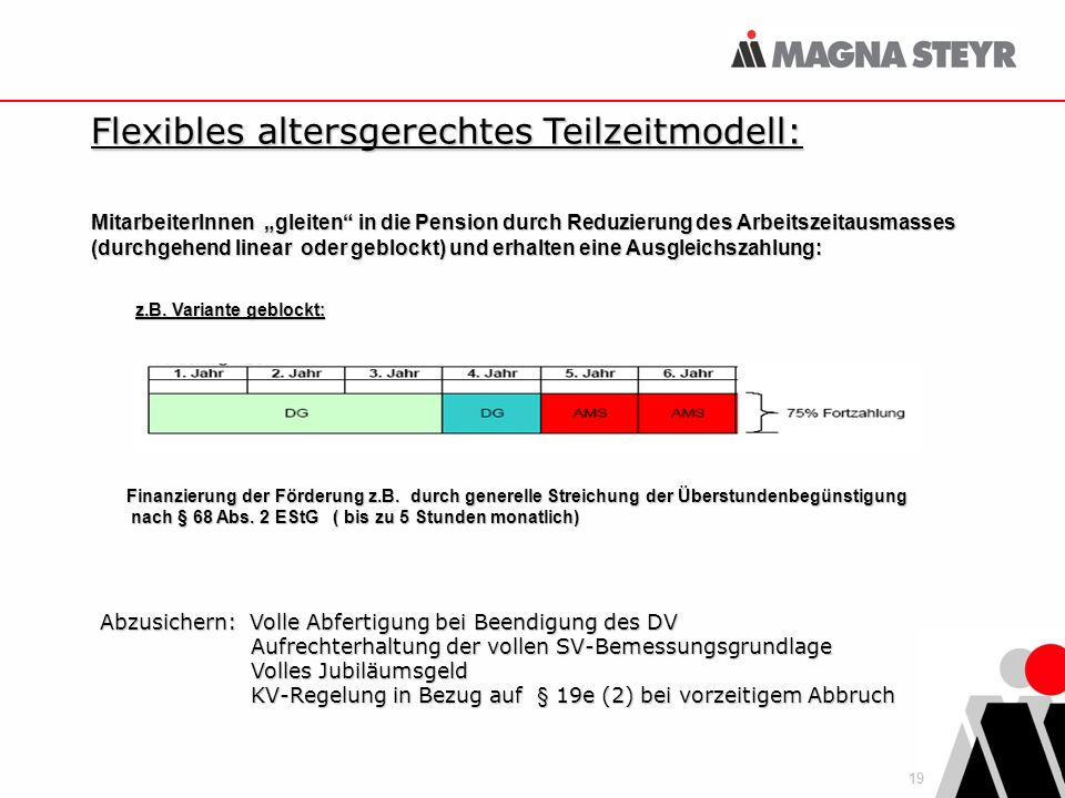 19 Flexibles altersgerechtes Teilzeitmodell: Abzusichern: Volle Abfertigung bei Beendigung des DV Aufrechterhaltung der vollen SV-Bemessungsgrundlage