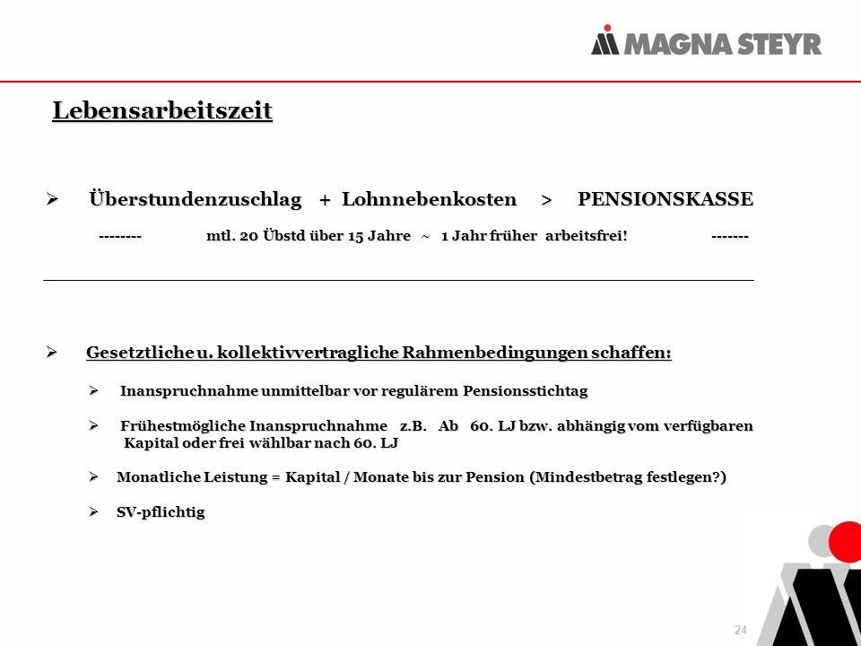 24 Lebensarbeitszeit Überstundenzuschlag + Lohnnebenkosten > PENSIONSKASSE -------- mtl.