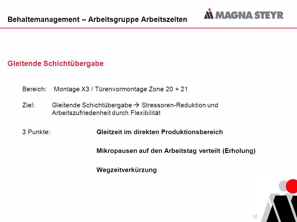 25 Behaltemanagement – Arbeitsgruppe Arbeitszeiten Gleitende Schichtübergabe Bereich: Montage X3 / Türenvormontage Zone 20 + 21 Ziel: Gleitende Schich
