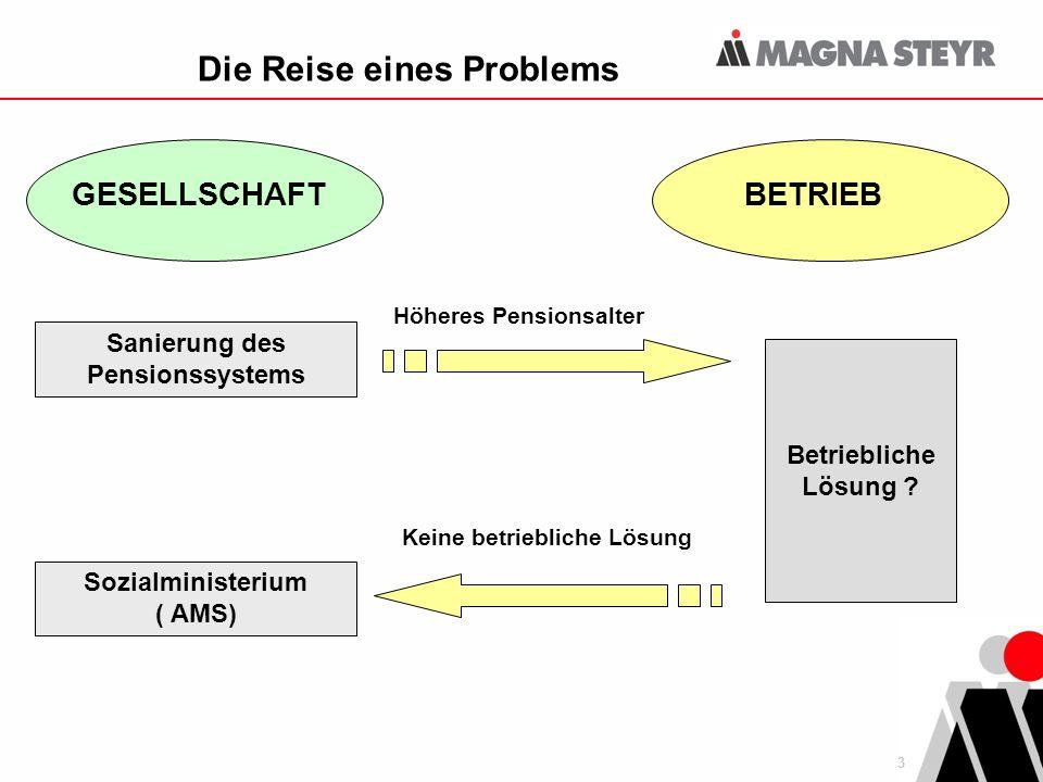 3 Die Reise eines Problems GESELLSCHAFTBETRIEB Sanierung des Pensionssystems Sozialministerium ( AMS) Betriebliche Lösung .