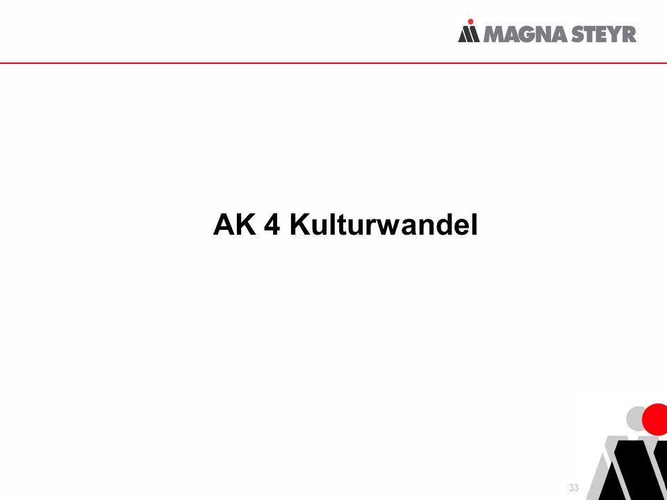 33 AK 4 Kulturwandel