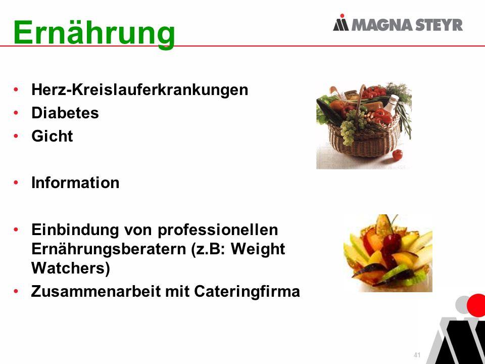 41 Ernährung Herz-Kreislauferkrankungen Diabetes Gicht Information Einbindung von professionellen Ernährungsberatern (z.B: Weight Watchers) Zusammenarbeit mit Cateringfirma