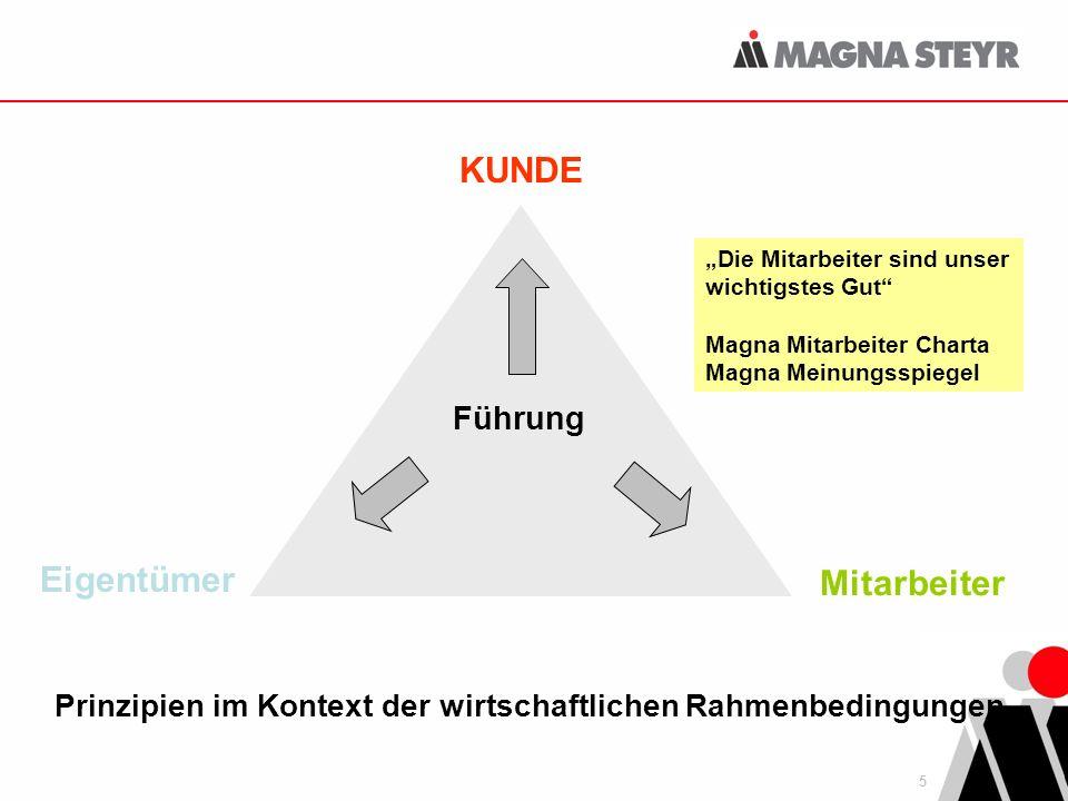 5 Führung KUNDE Mitarbeiter Eigentümer Die Mitarbeiter sind unser wichtigstes Gut Magna Mitarbeiter Charta Magna Meinungsspiegel Prinzipien im Kontext der wirtschaftlichen Rahmenbedingungen