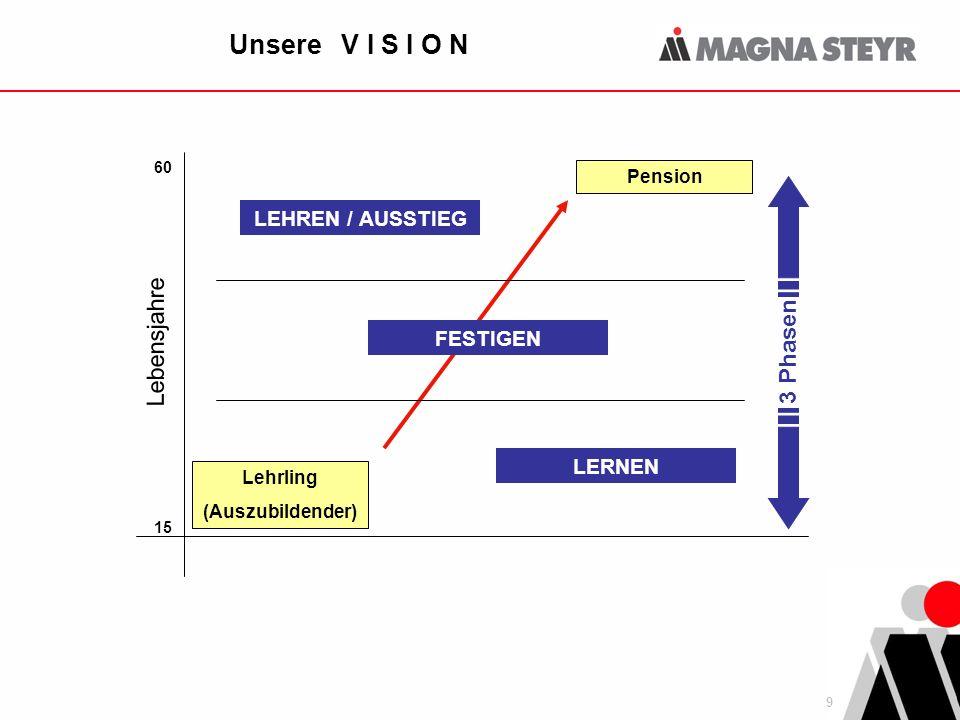 9 Unsere V I S I O N Lehrling (Auszubildender) 15 60 Lebensjahre Pension 3 Phasen LERNEN LEHREN / AUSSTIEG FESTIGEN