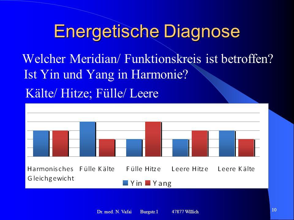 Energetische Diagnose Welcher Meridian/ Funktionskreis ist betroffen.