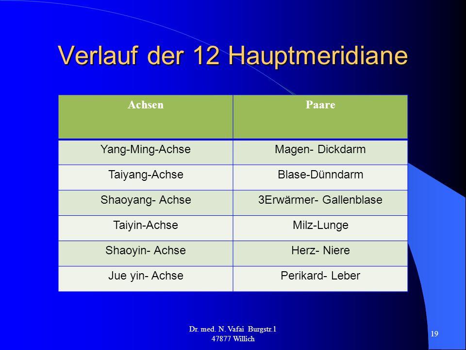 Verlauf der 12 Hauptmeridiane Dr.med. N.