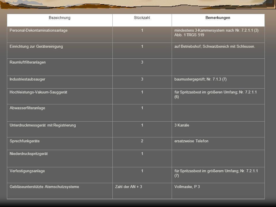 BezeichnungStückzahlBemerkungen Personal-Dekontaminationsanlage1mindestens 3-Kammersystem nach Nr. 7.2.1.1 (3) Abb. 1 TRGS 519 Einrichtung zur Geräter
