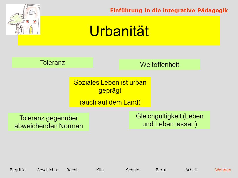 Urbanität Einführung in die integrative Pädagogik BegriffeGeschichteRechtKitaSchuleBerufArbeitWohnen Soziales Leben ist urban geprägt (auch auf dem Land) Weltoffenheit Toleranz Gleichgültigkeit (Leben und Leben lassen) Toleranz gegenüber abweichenden Norman