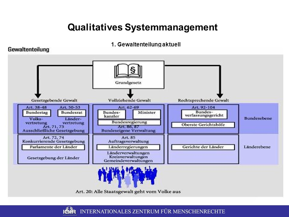 Qualitatives Systemmanagement 1. Gewaltenteilung aktuell