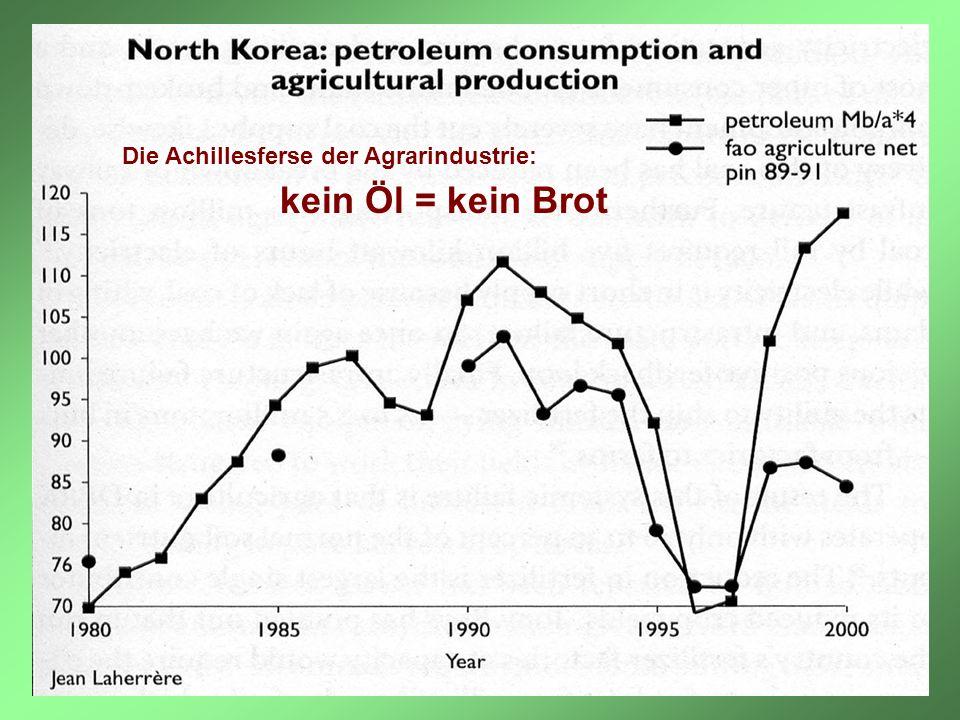 Die Achillesferse der Agrarindustrie: kein Öl = kein Brot