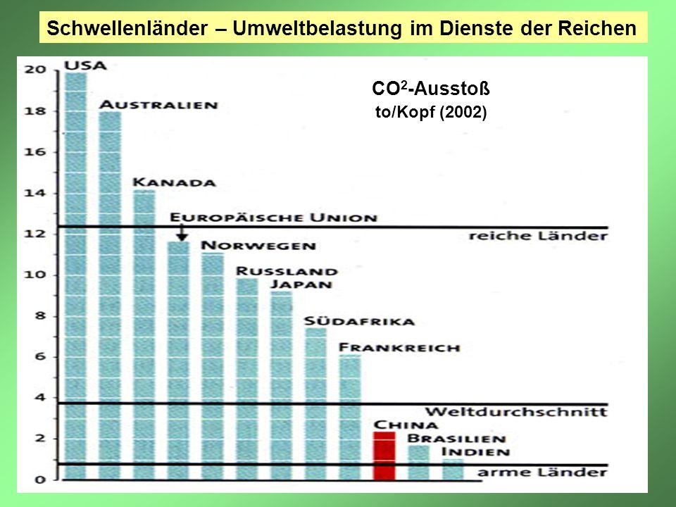 Schwellenländer – Umweltbelastung im Dienste der Reichen CO 2 -Ausstoß to/Kopf (2002)