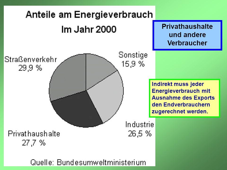Privathaushalte und andere Verbraucher Indirekt muss jeder Energieverbrauch mit Ausnahme des Exports den Endverbrauchern zugerechnet werden.