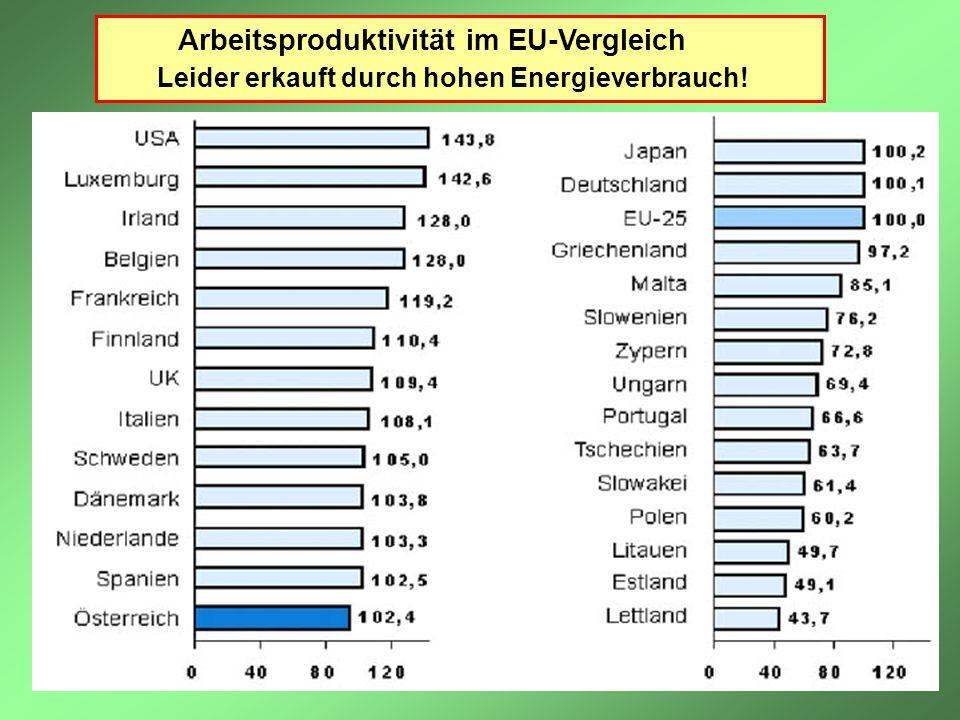 Arbeitsproduktivität im EU-Vergleich Leider erkauft durch hohen Energieverbrauch!