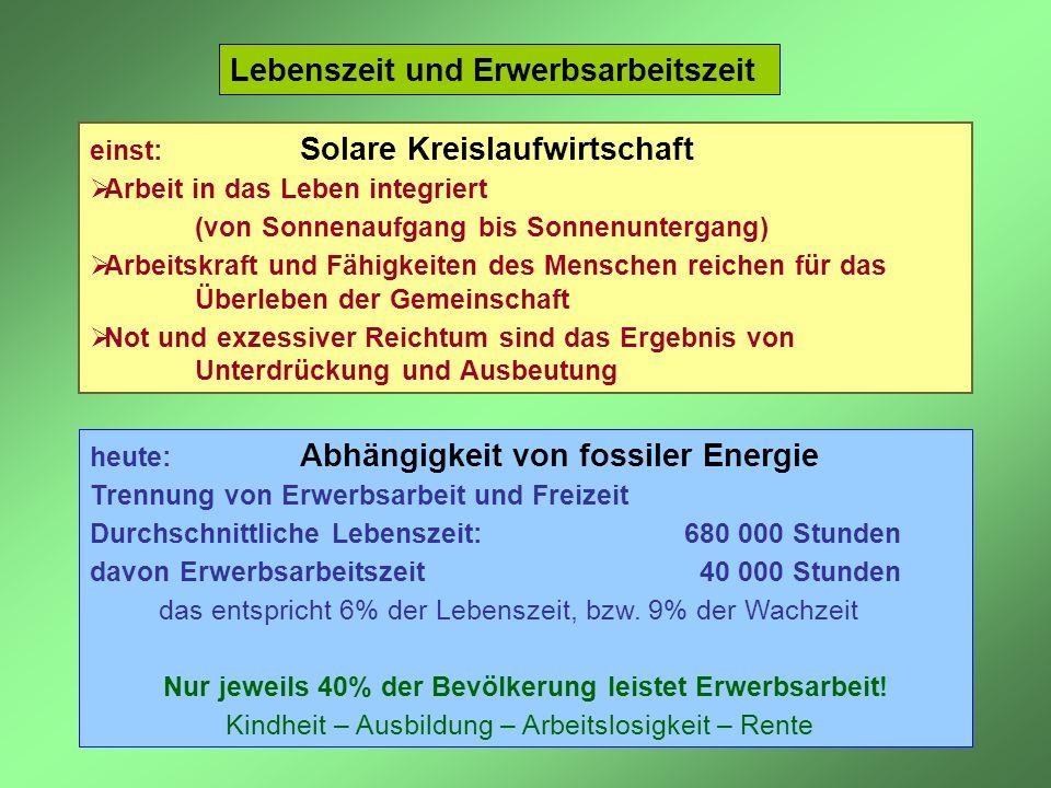 Lebenszeit und Erwerbsarbeitszeit heute: Abhängigkeit von fossiler Energie Trennung von Erwerbsarbeit und Freizeit Durchschnittliche Lebenszeit: 680 0