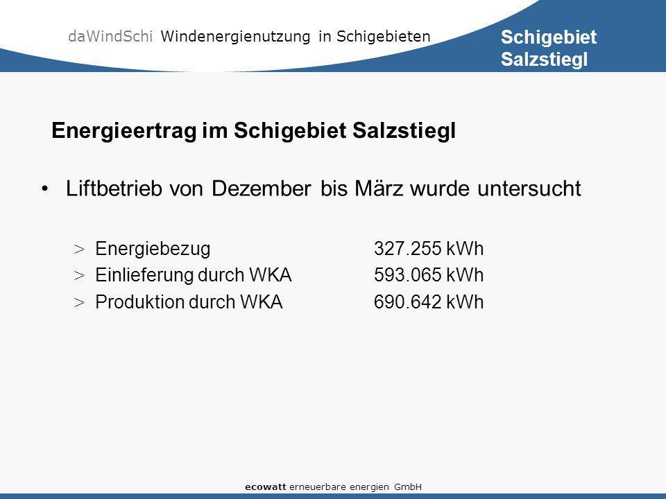 daWindSchi Windenergienutzung in Schigebieten ecowatt erneuerbare energien GmbH Liftbetrieb von Dezember bis März wurde untersucht > Energiebezug327.255 kWh > Einlieferung durch WKA593.065 kWh > Produktion durch WKA690.642 kWh Energieertrag im Schigebiet Salzstiegl Schigebiet Salzstiegl