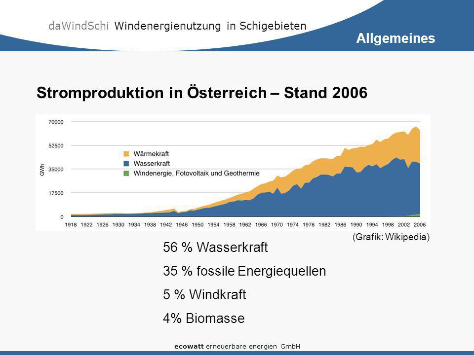 daWindSchi Windenergienutzung in Schigebieten ecowatt erneuerbare energien GmbH Stromproduktion in Österreich – Stand 2006 (Grafik: Wikipedia) 56 % Wa