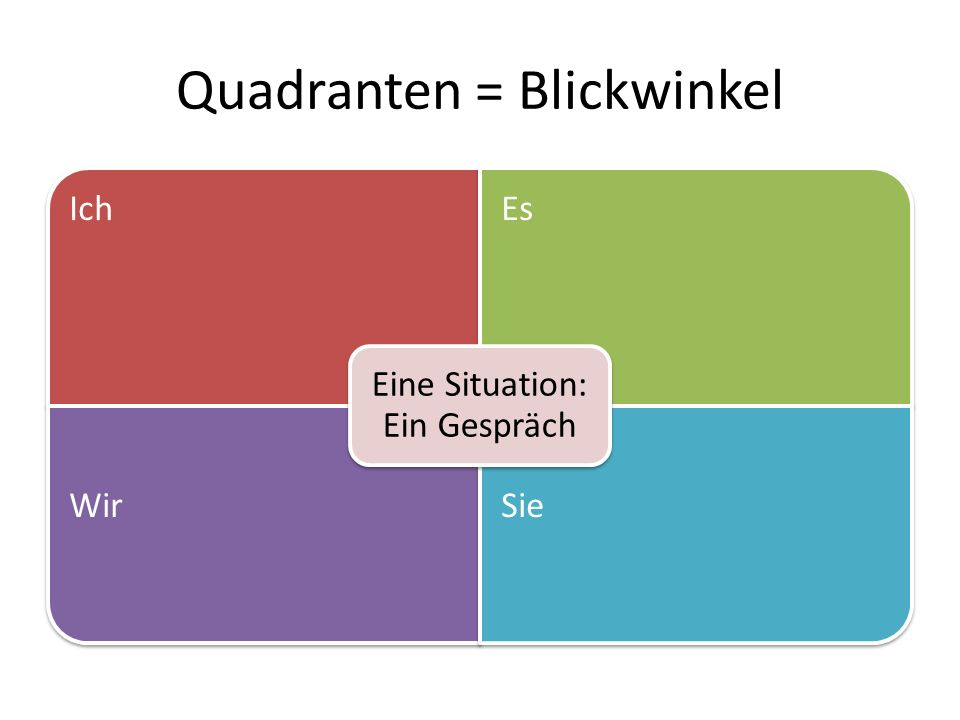 Quadranten = Blickwinkel IchEs WirSie Eine Situation: Ein Gespräch