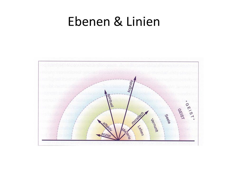 Ebenen & Linien