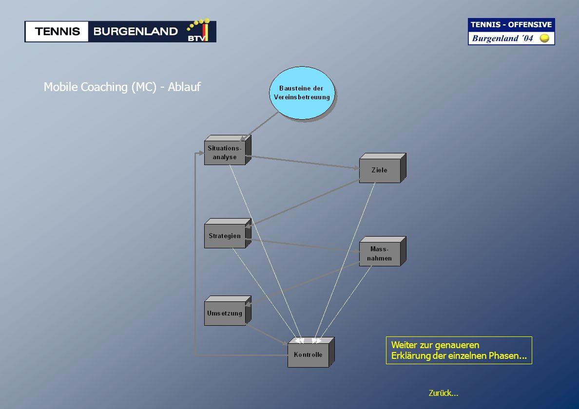 Zurück... Mobile Coaching (MC) - Ablauf Weiter zur genaueren Erklärung der einzelnen Phasen...
