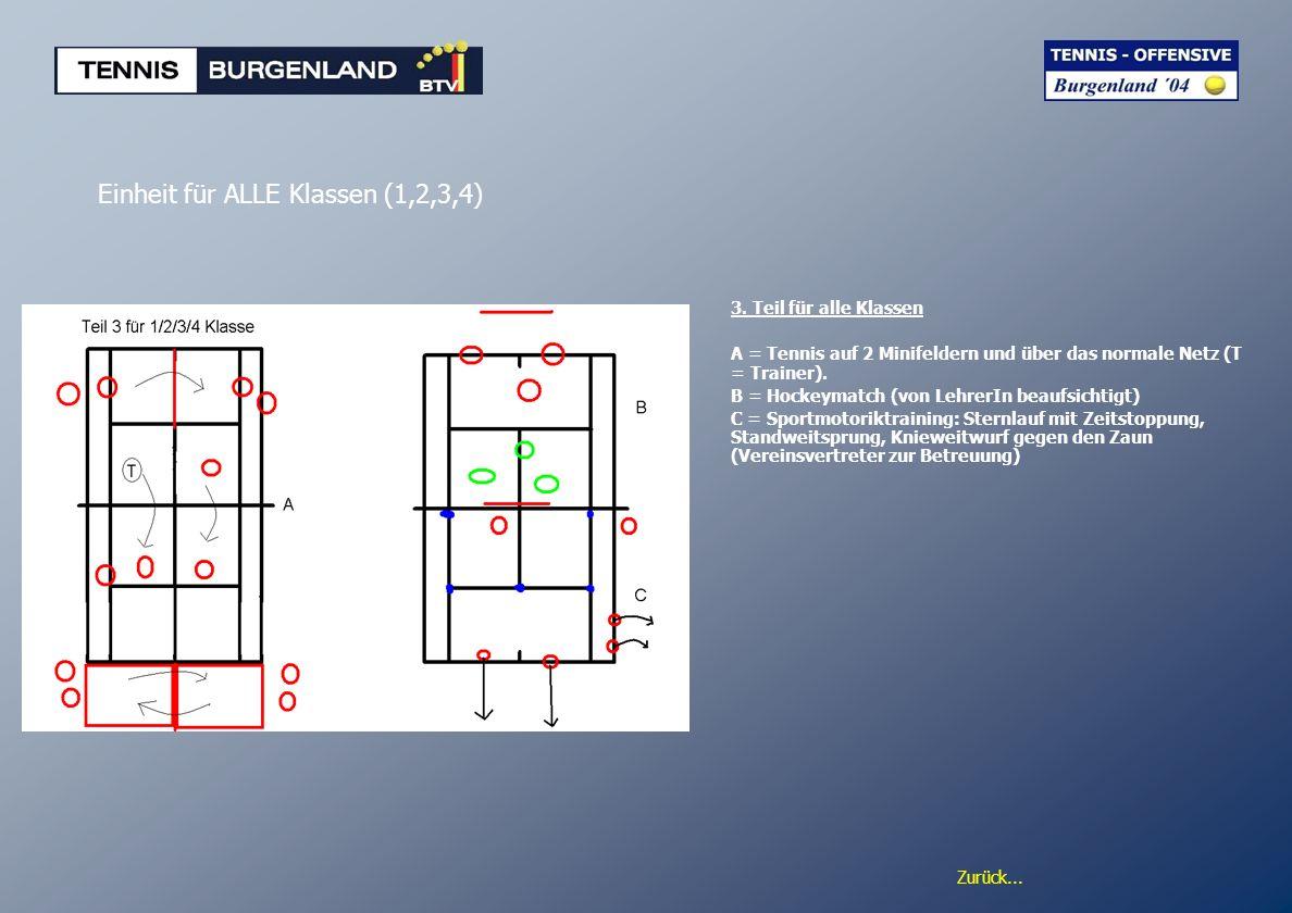 Zurück... Einheit für ALLE Klassen (1,2,3,4) 3. Teil für alle Klassen A = Tennis auf 2 Minifeldern und über das normale Netz (T = Trainer). B = Hockey