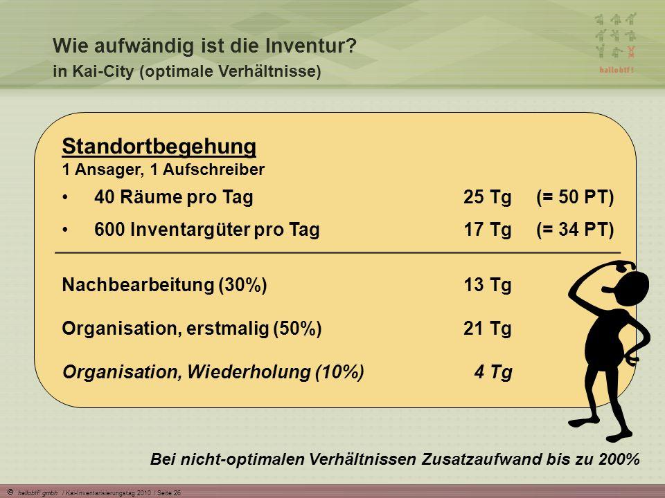 hallobtf! gmbh / Kai-Inventarisierungstag 2010 / Seite 26 Wie aufwändig ist die Inventur? in Kai-City (optimale Verhältnisse) Bei nicht-optimalen Verh