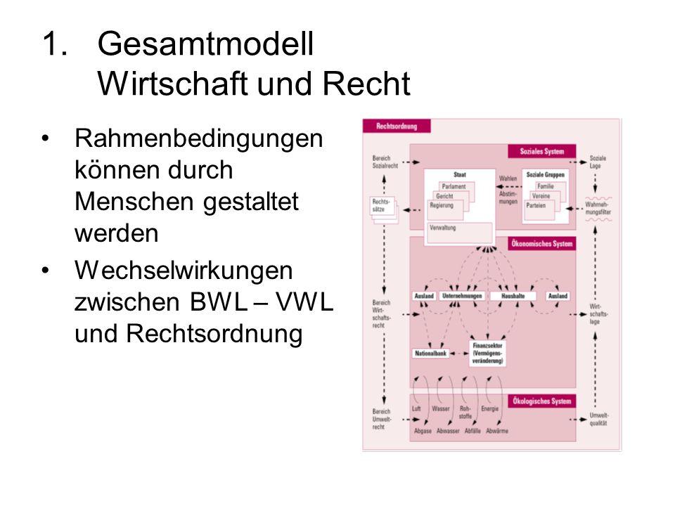 1.Gesamtmodell Wirtschaft und Recht Rahmenbedingungen können durch Menschen gestaltet werden Wechselwirkungen zwischen BWL – VWL und Rechtsordnung