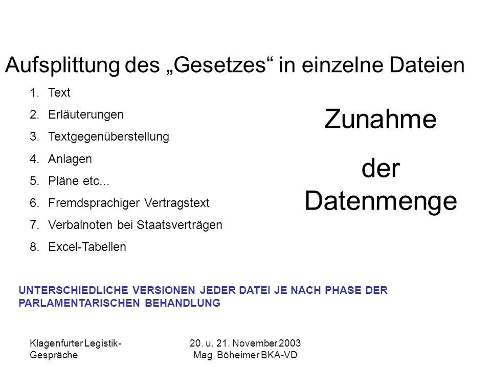 Klagenfurter Legistik- Gespräche 20. u. 21. November 2003 Mag. Böheimer BKA-VD Aufsplittung des Gesetzes in einzelne Dateien 1.Text 2.Erläuterungen 3.