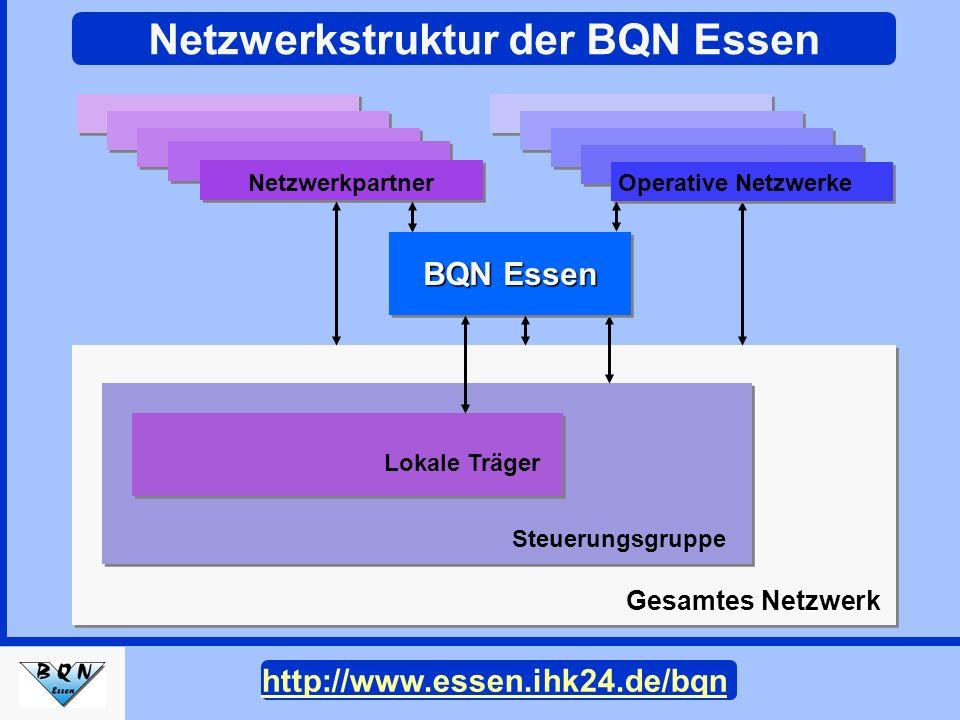Operative Netzwerke Lokale Träger Steuerungsgruppe Gesamtes Netzwerk BQN Essen Netzwerkpartner Netzwerkstruktur der BQN Essen http://www.essen.ihk24.d