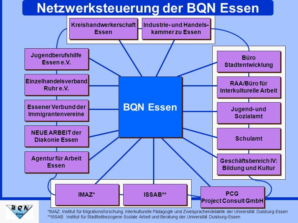 IMAZ* ISSAB** PCG Project Consult GmbH PCG Project Consult GmbH Agentur für Arbeit Essen Agentur für Arbeit Essen NEUE ARBEIT der Diakonie Essen NEUE
