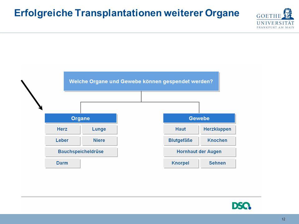 11 Deutschland, Österreich, Schweiz Entwicklung Nieren-TX (beispielhaft) Erste Nierentransplantationen: Österreich / Graz: 1962 Deutschland / Berlin-Steglitz: 1963 Schweiz / Bern: 1964 Bsp.