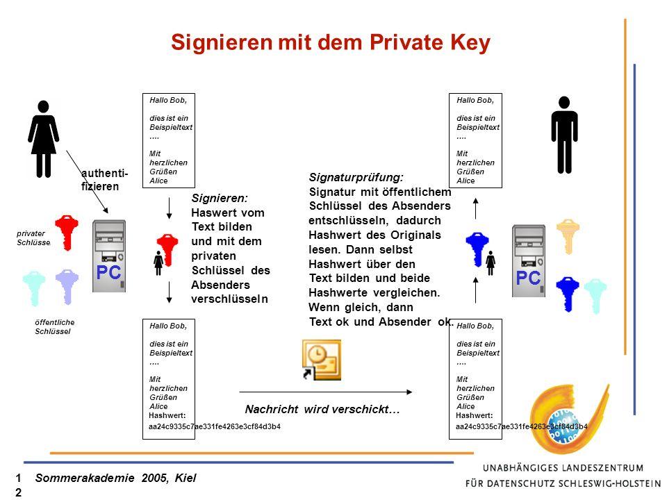 Sommerakademie 2005, Kiel12 Signieren mit dem Private Key PC Hallo Bob, dies ist ein Beispieltext …. Mit herzlichen Grüßen Alice Hallo Bob, dies ist e