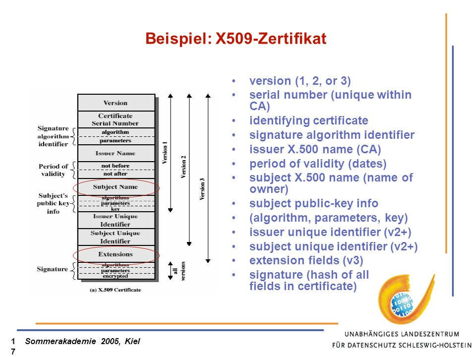 Sommerakademie 2005, Kiel17 Beispiel: X509-Zertifikat version (1, 2, or 3) serial number (unique within CA) identifying certificate signature algorith
