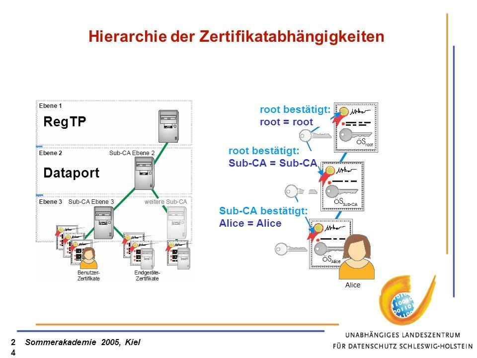 Sommerakademie 2005, Kiel24 Hierarchie der Zertifikatabhängigkeiten root bestätigt: root = root root bestätigt: Sub-CA = Sub-CA Sub-CA bestätigt: Alic