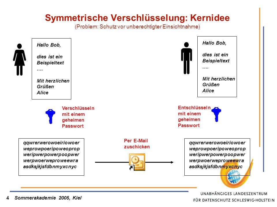 Sommerakademie 2005, Kiel4 Symmetrische Verschlüsselung: Kernidee (Problem: Schutz vor unberechtigter Einsichtnahme) Hallo Bob, dies ist ein Beispieltext ….