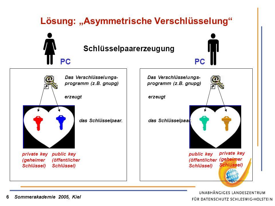 Sommerakademie 2005, Kiel6 Lösung: Asymmetrische Verschlüsselung public key (öffentlicher Schlüssel) private key (geheimer Schlüssel) Das Verschlüssel
