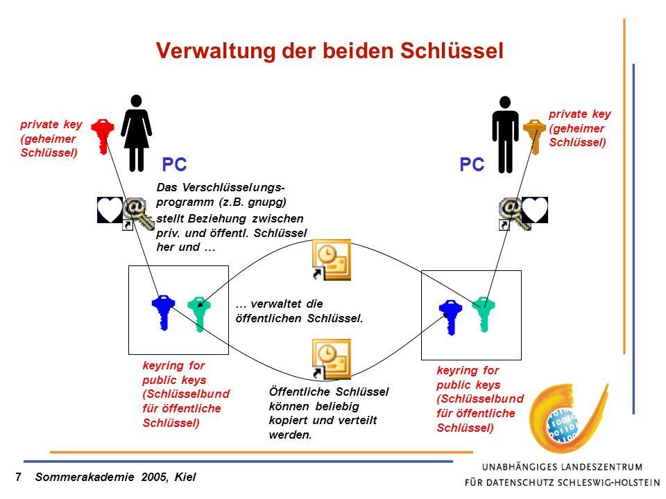 Sommerakademie 2005, Kiel7 Verwaltung der beiden Schlüssel private key (geheimer Schlüssel) Das Verschlüsselungs- programm (z.B. gnupg) keyring for pu